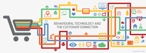 Behavioural Technology and the Customer Connection