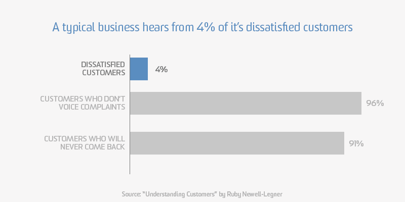 A typical business hears from 4% of it's dissatisfied customers