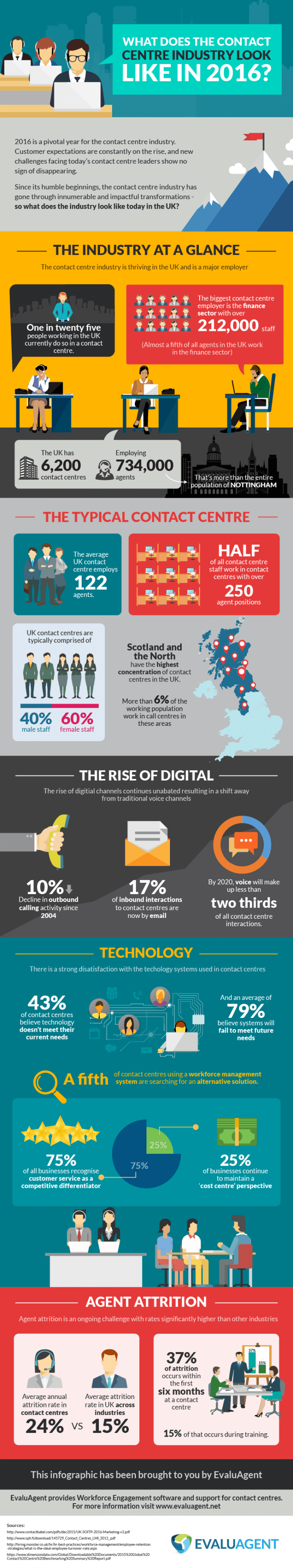 contact-centre-industry-infographic